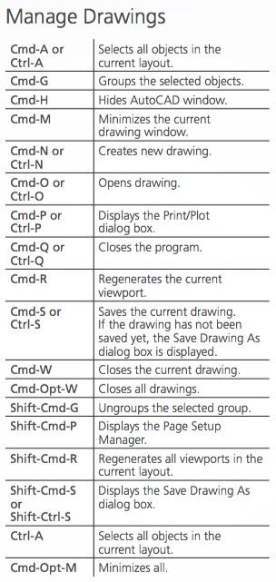 AutoCAD_Mac_Shortcuts