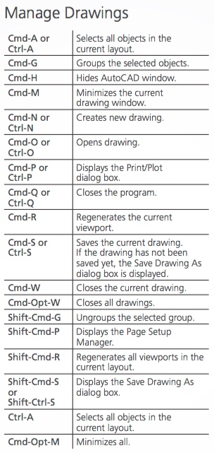AutoCAD_Mac_Shortcuts
